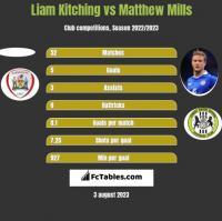 Liam Kitching vs Matthew Mills h2h player stats