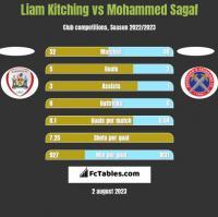 Liam Kitching vs Mohammed Sagaf h2h player stats