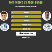 Tom Pearce vs Angel Rangel h2h player stats