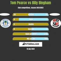 Tom Pearce vs Billy Bingham h2h player stats