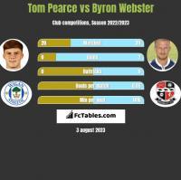Tom Pearce vs Byron Webster h2h player stats