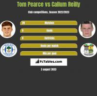 Tom Pearce vs Callum Reilly h2h player stats