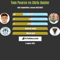 Tom Pearce vs Chris Gunter h2h player stats