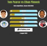 Tom Pearce vs Ethan Pinnock h2h player stats
