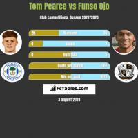 Tom Pearce vs Funso Ojo h2h player stats