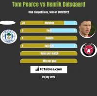 Tom Pearce vs Henrik Dalsgaard h2h player stats