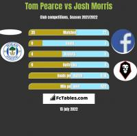 Tom Pearce vs Josh Morris h2h player stats
