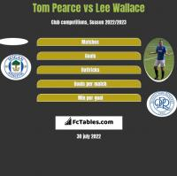 Tom Pearce vs Lee Wallace h2h player stats
