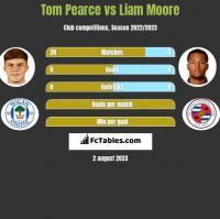 Tom Pearce vs Liam Moore h2h player stats
