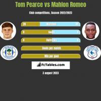 Tom Pearce vs Mahlon Romeo h2h player stats