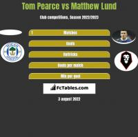Tom Pearce vs Matthew Lund h2h player stats