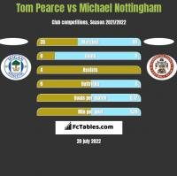 Tom Pearce vs Michael Nottingham h2h player stats