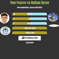 Tom Pearce vs Nathan Byrne h2h player stats