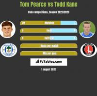 Tom Pearce vs Todd Kane h2h player stats