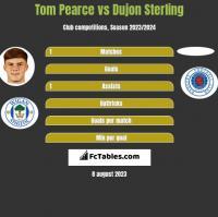 Tom Pearce vs Dujon Sterling h2h player stats
