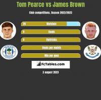 Tom Pearce vs James Brown h2h player stats