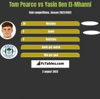 Tom Pearce vs Yasin Ben El-Mhanni h2h player stats