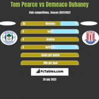 Tom Pearce vs Demeaco Duhaney h2h player stats