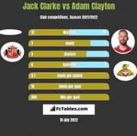 Jack Clarke vs Adam Clayton h2h player stats