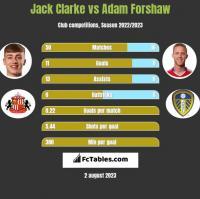 Jack Clarke vs Adam Forshaw h2h player stats