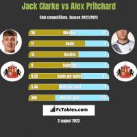 Jack Clarke vs Alex Pritchard h2h player stats