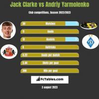 Jack Clarke vs Andriy Yarmolenko h2h player stats