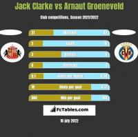 Jack Clarke vs Arnaut Groeneveld h2h player stats