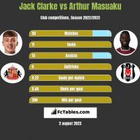 Jack Clarke vs Arthur Masuaku h2h player stats