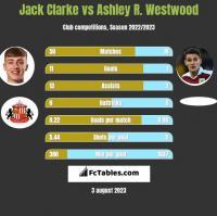 Jack Clarke vs Ashley R. Westwood h2h player stats