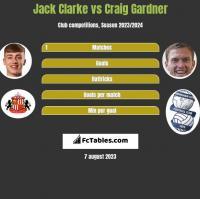 Jack Clarke vs Craig Gardner h2h player stats