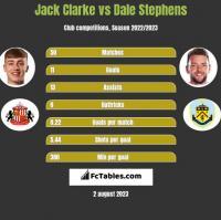 Jack Clarke vs Dale Stephens h2h player stats
