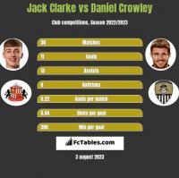 Jack Clarke vs Daniel Crowley h2h player stats
