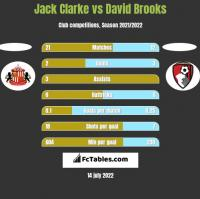 Jack Clarke vs David Brooks h2h player stats