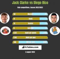 Jack Clarke vs Diego Rico h2h player stats