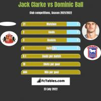 Jack Clarke vs Dominic Ball h2h player stats