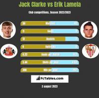 Jack Clarke vs Erik Lamela h2h player stats