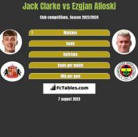 Jack Clarke vs Ezgjan Alioski h2h player stats