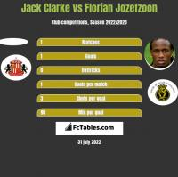 Jack Clarke vs Florian Jozefzoon h2h player stats
