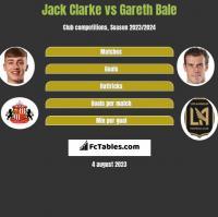 Jack Clarke vs Gareth Bale h2h player stats