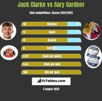 Jack Clarke vs Gary Gardner h2h player stats