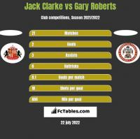 Jack Clarke vs Gary Roberts h2h player stats