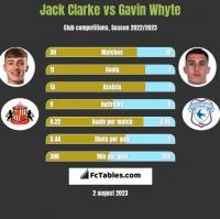 Jack Clarke vs Gavin Whyte h2h player stats
