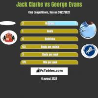 Jack Clarke vs George Evans h2h player stats
