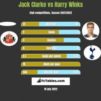 Jack Clarke vs Harry Winks h2h player stats