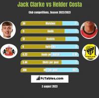 Jack Clarke vs Helder Costa h2h player stats