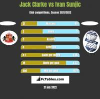 Jack Clarke vs Ivan Sunjic h2h player stats
