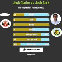 Jack Clarke vs Jack Cork h2h player stats