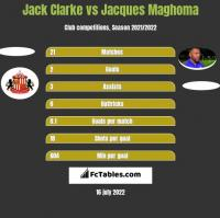 Jack Clarke vs Jacques Maghoma h2h player stats