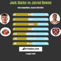 Jack Clarke vs Jarrod Bowen h2h player stats