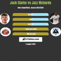 Jack Clarke vs Jazz Richards h2h player stats